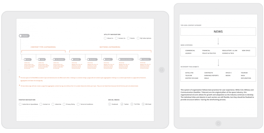 Information architecture can result in sitemap and category hierarchy