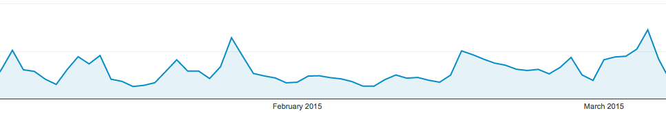 Session spikes from Feb-March