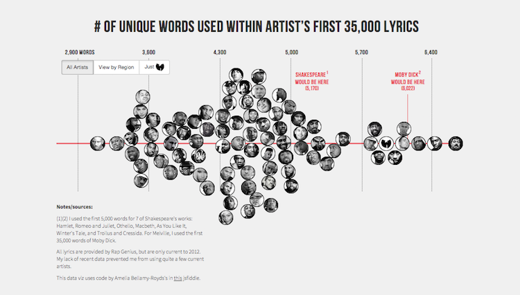 Visualizing rap lyric statistics