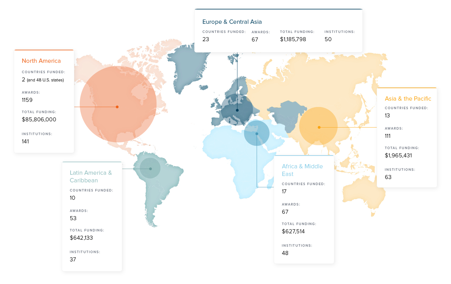 Conquer Cancer Foundation infographic design details