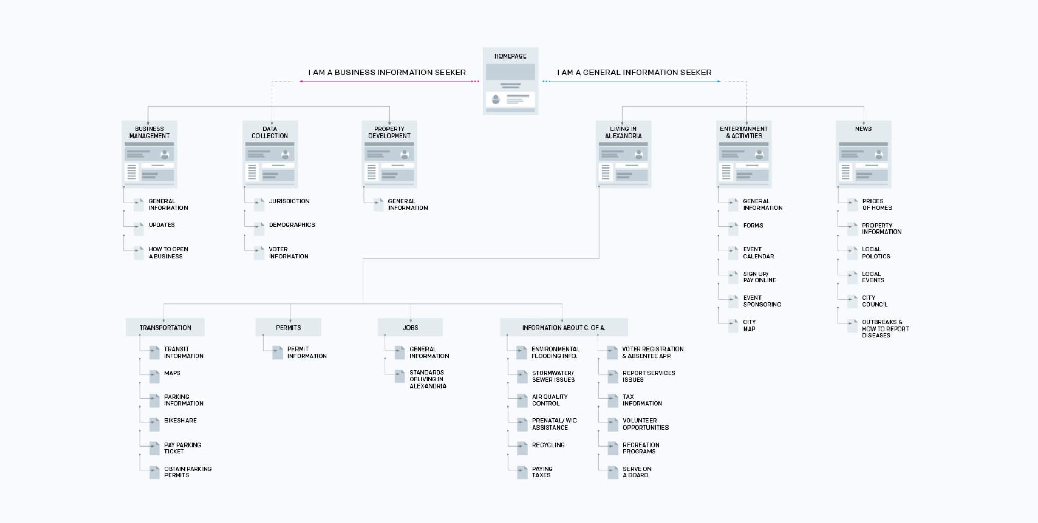 City of Alexandria user flow diagram
