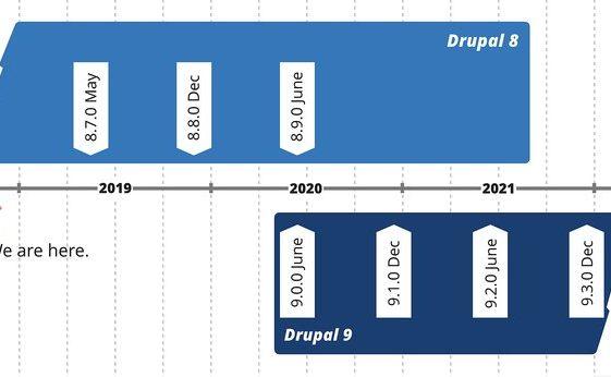 Drupal 9 release date