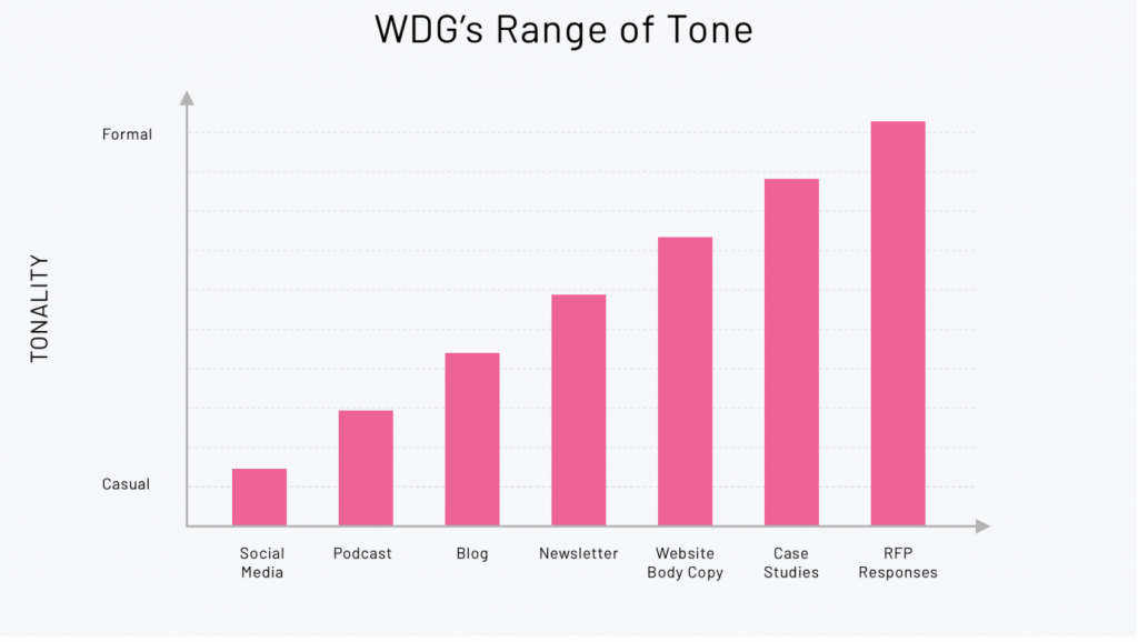 A bar graph denoting different ranges of tone in content -- from casual to formal.