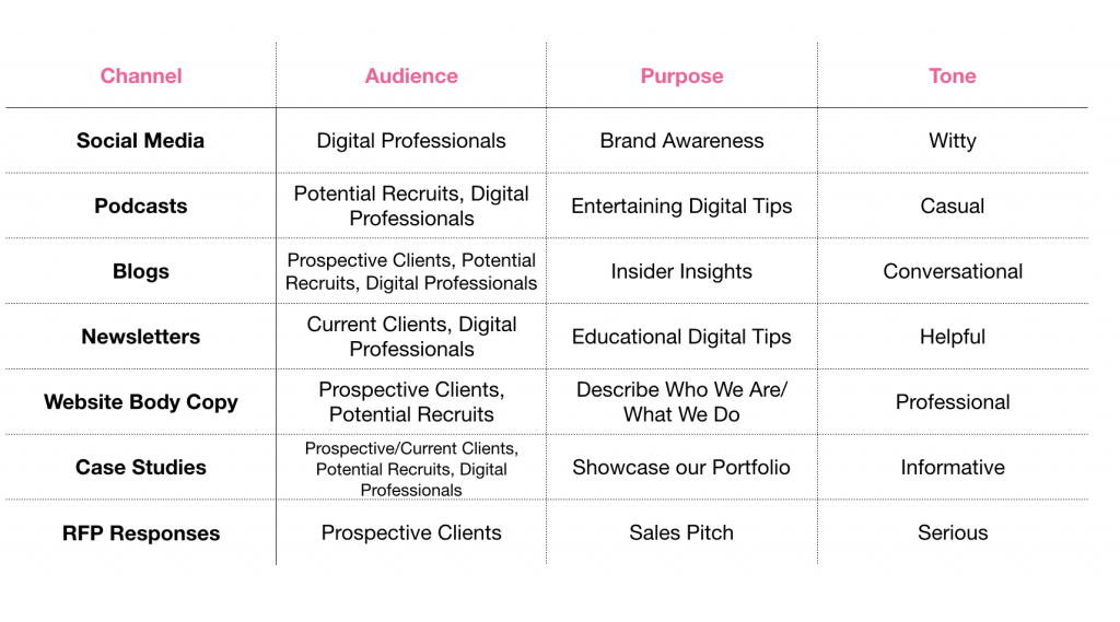 A chart explaining the varied audiences, tones and purposes of certain types content.