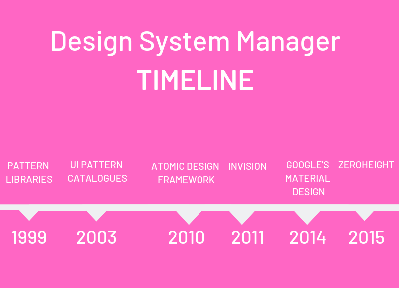 A timeline covering the past two decades of design system managers.