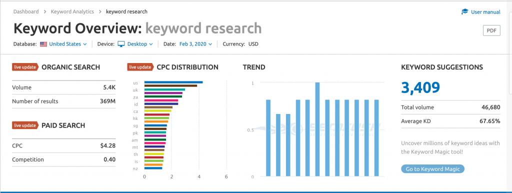 Screenshot of SEMrush keyword research.